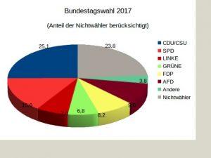 Ergebnis der Bundestagswahl 2017 unter Berücksichtigung der Nichtwähler